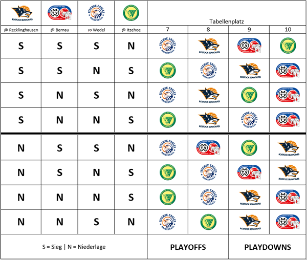 Playoff Picture ProB Nord Platz 8